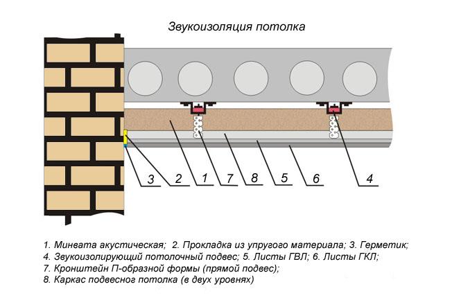 Звукоизоляция потолка:выбор материала, установка конструкции