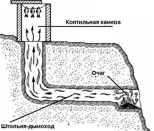 Вентиляция Подводная камеры своими руками