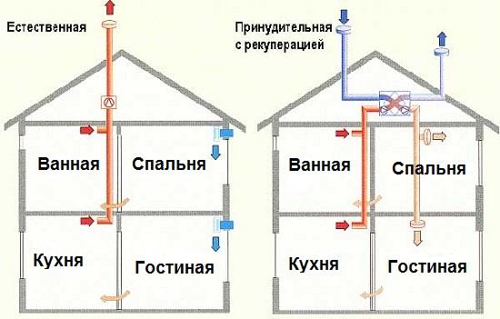 Вентиляция схема в частном доме