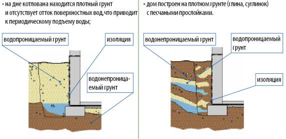 Гидроизоляция готового подвала изнутри от грунтовых вод полиуретановый обод колеса в спб