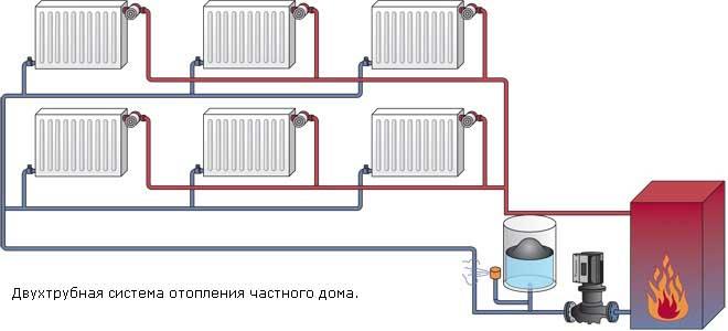 Водяное отопление частного дома своими руками однотрубная