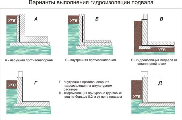 Гидроизоляция стен в подвале изнутри своими руками