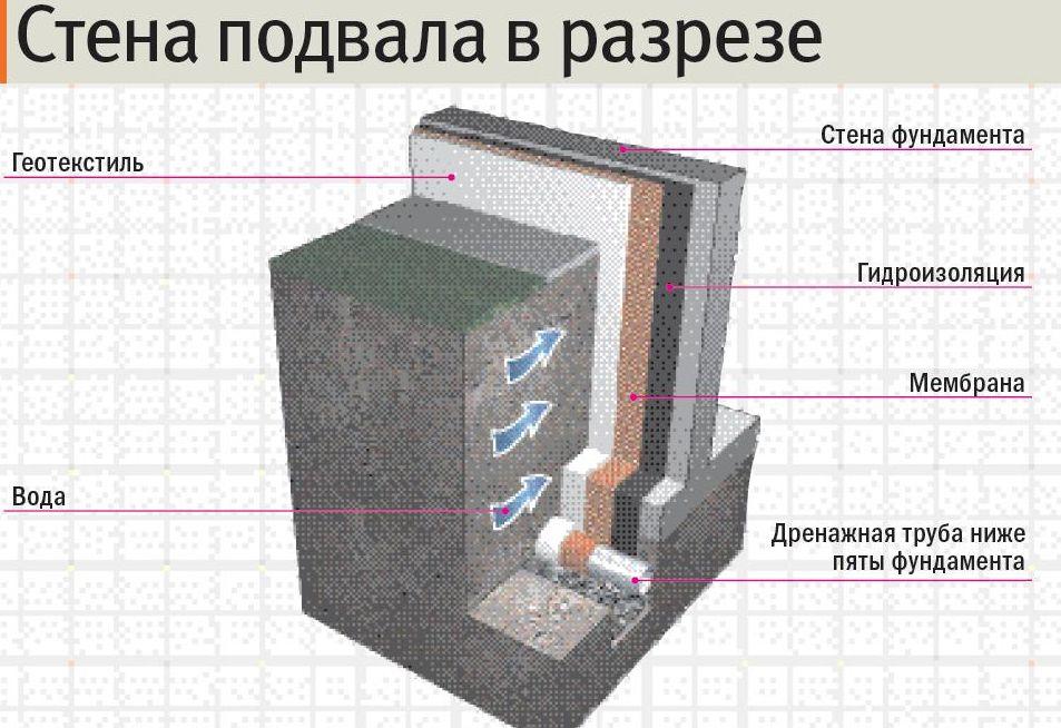 Углубление подвала своими руками - Foto-lis.ru