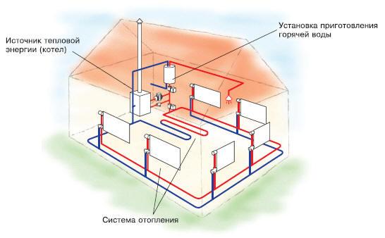 Как сделать отопление своими руками в доме