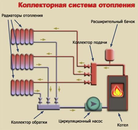 Устройство отопления своими руками 144