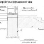 deformacionnihyj-shov1