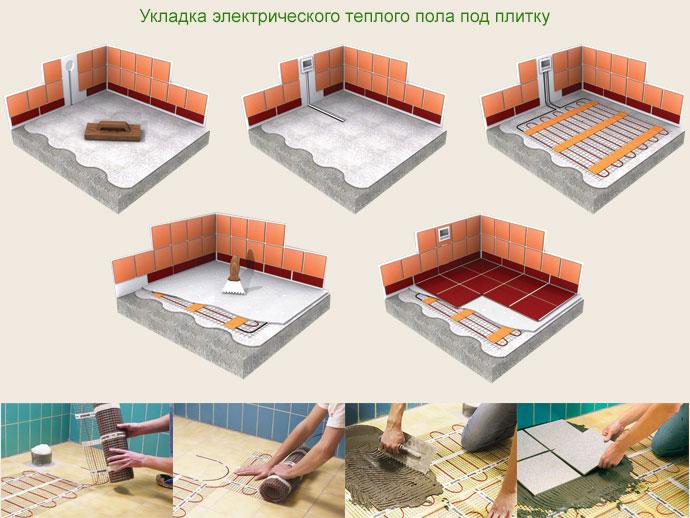 Теплые полы электрические под плитку своими руками