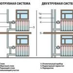 printsip-razlichiya-odnotrubnoy-i-dvuhtrubnoy-razvodki