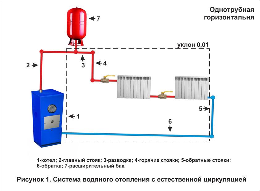 Система водяного отопления на даче своими руками - Priminfo