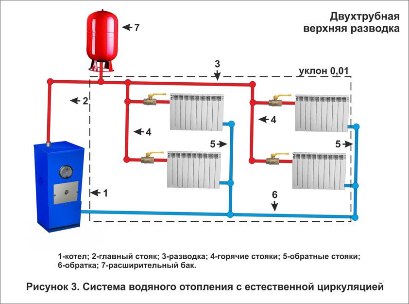 Схема отопления однотрубная система отопления