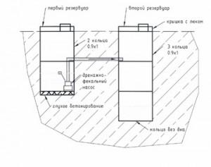 Как сделать септик на даче из колец своими руками