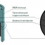 septik-svoimi-rukami-shema-vnutrennej-gidroizoljacii