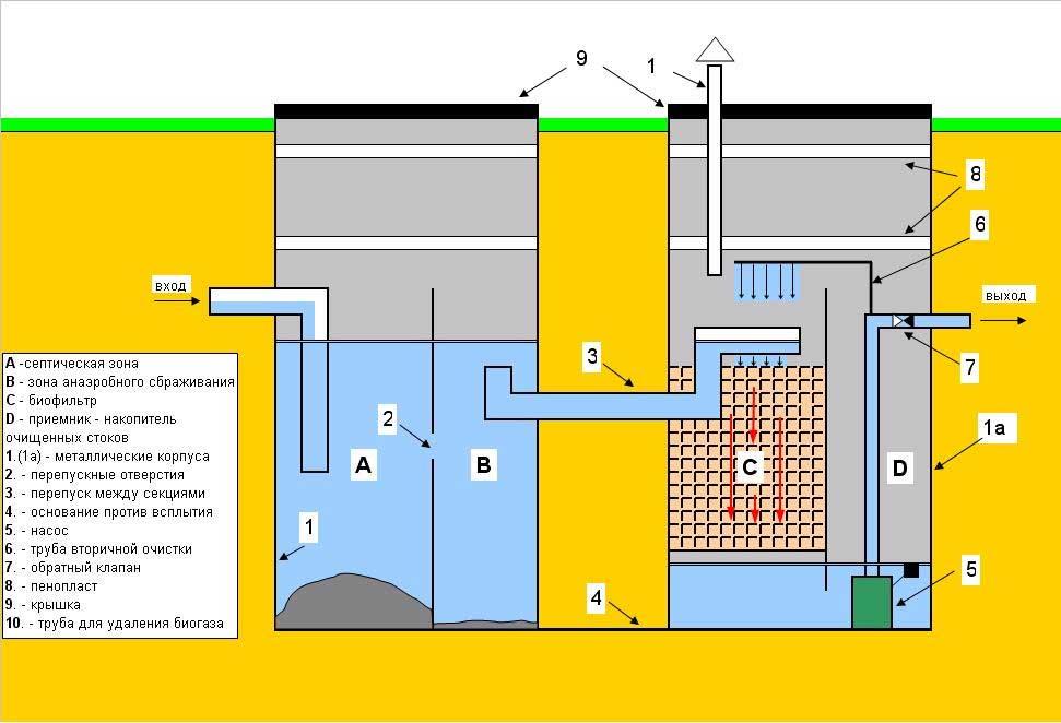 Автономная канализация из бетонных колец своими руками