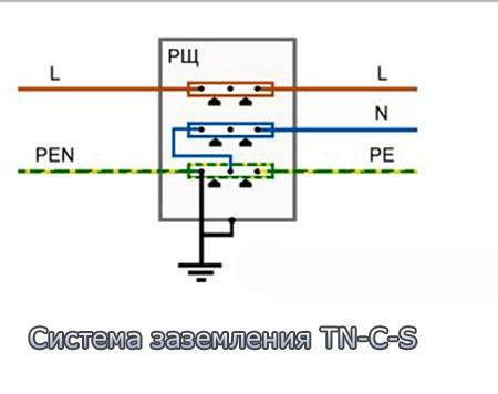 sistema-zazemlenia-TN-C-S