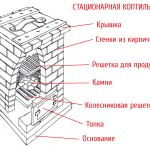 stacionarnaja_koptilnja