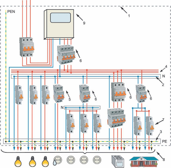 Электропроводка трехфазная дома своими руками
