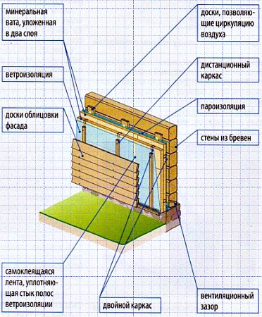 Утеплитель для стен дома снаружи под сайдинг:виды, монтаж