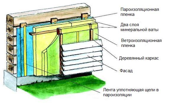 Утепление стен в деревянном доме снаружи своими
