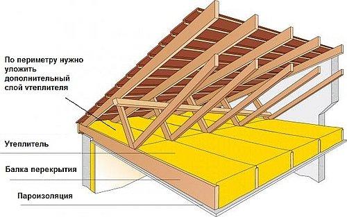 Утепление пола дома, стоящего на бетонной плите