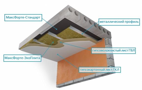 Звукоизоляция потолка квартиры - тишина и уют в помещениях