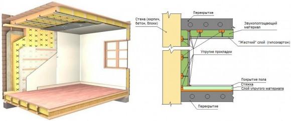 Выполнив звукоизоляцию стен квартиры, будешь уверен в здоровом сне