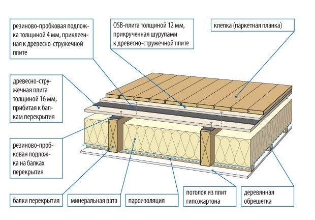 Утепление в деревянном доме с подвалом