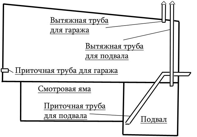 Особенности вентиляционной системы