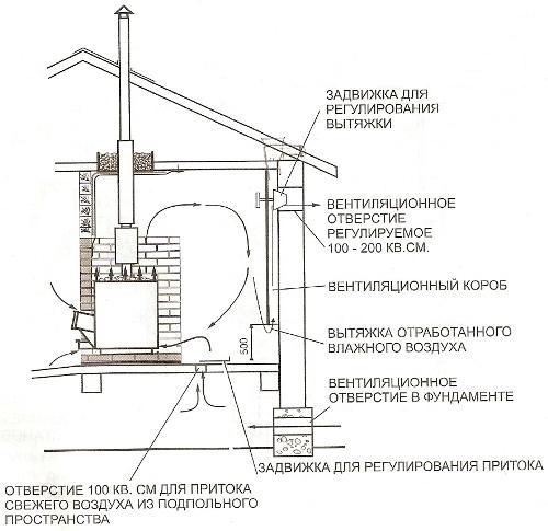 Насколько важна правильная вентиляция в бане?