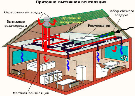 vidy-ventilyacii