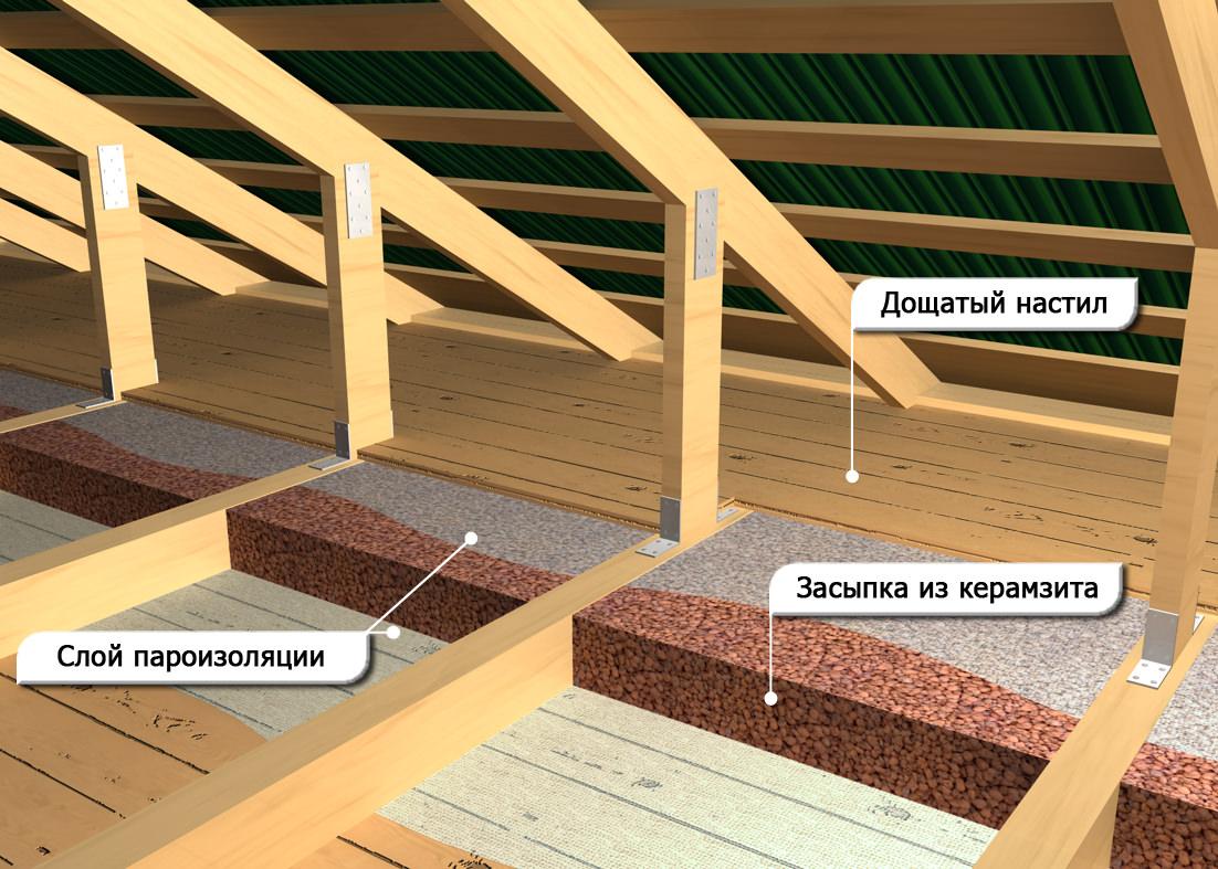 Нужна ли гидроизоляция на потолке выравнивание стен с помощью шпатлевки