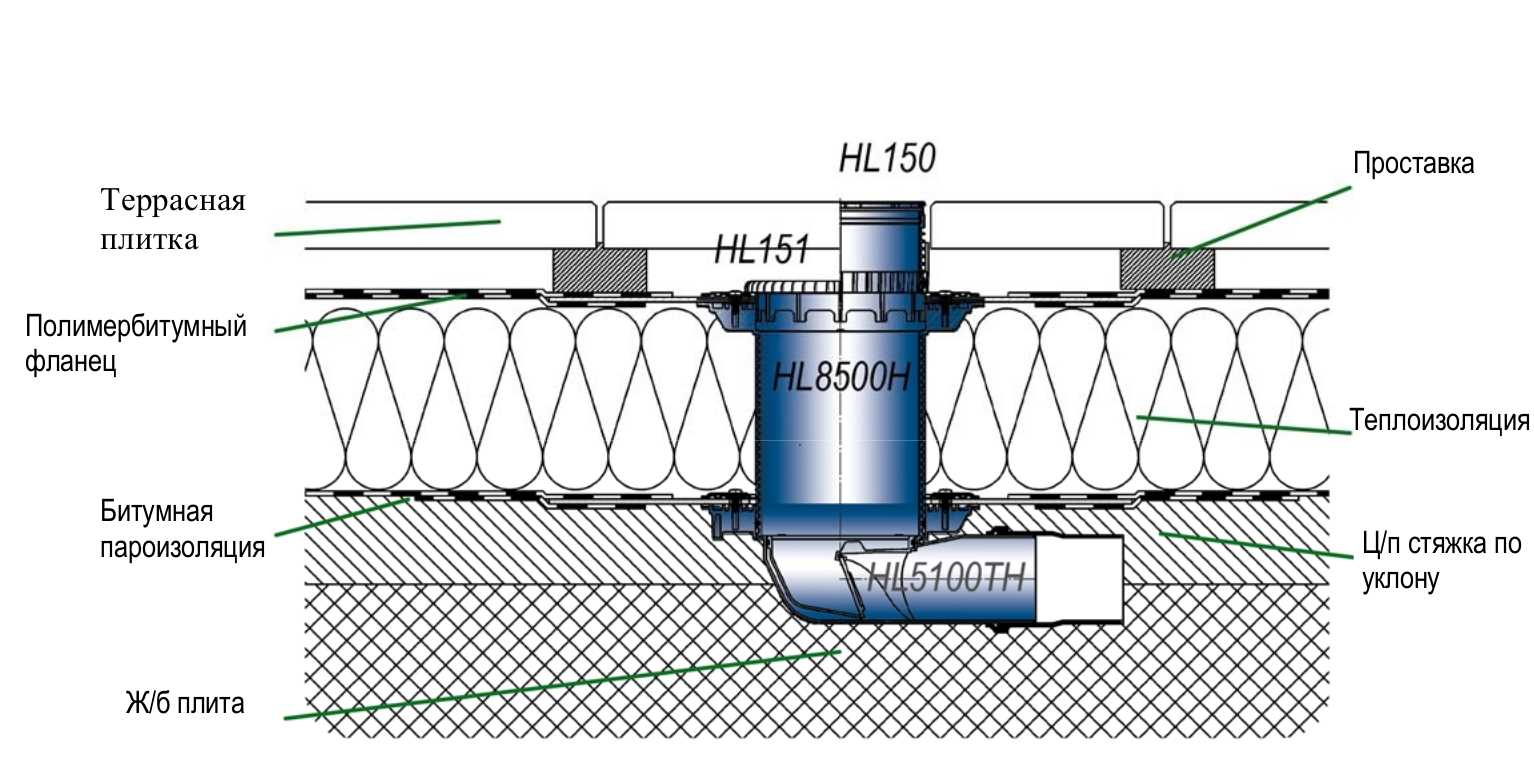 пример гидроизоляции трапа в полу ванной обмазочным способом без поддона