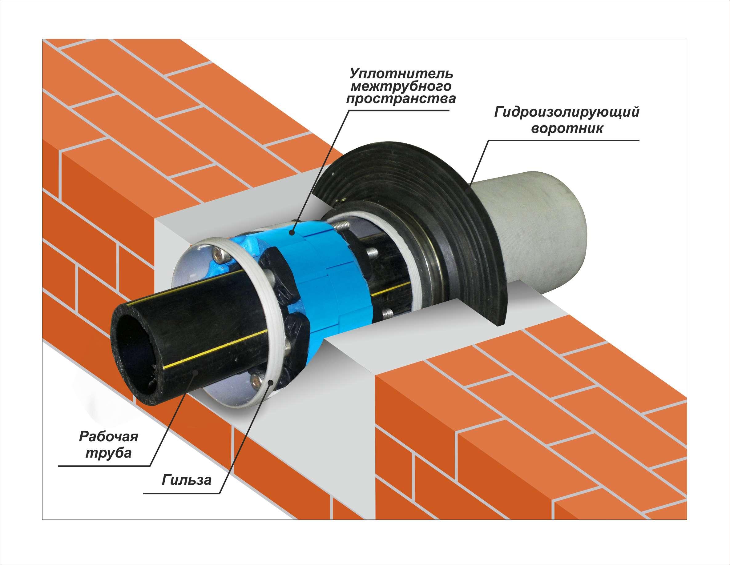 идея использования гильзы для прохода труб в ремонте стен